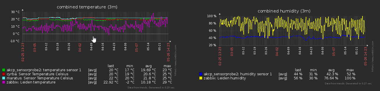 Zabbix temp & humidity